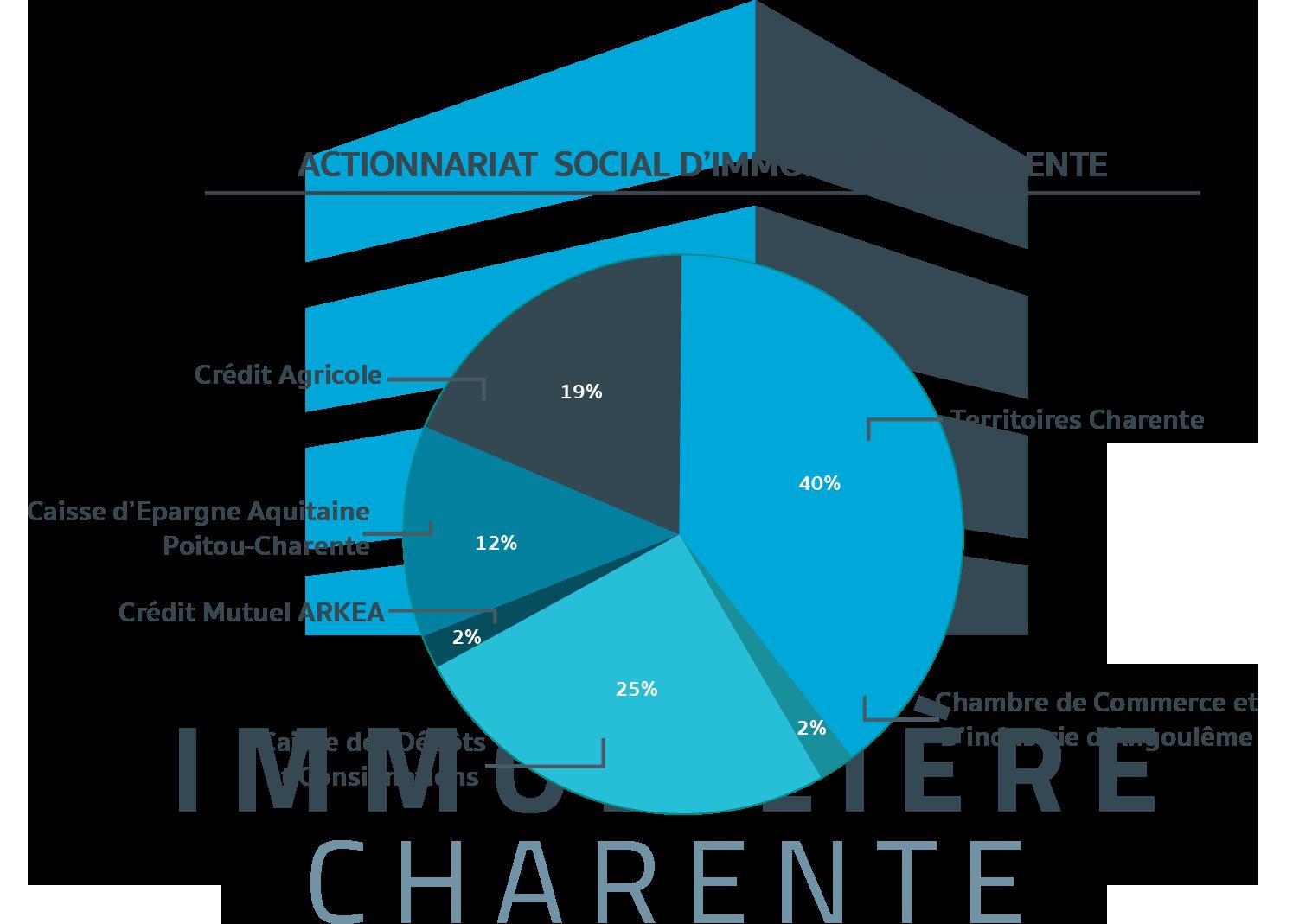 actionnaires Immobilière Charente
